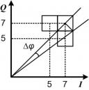 Фазовая плоскость с точками QAM-64