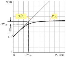 Точка децибельной компрессии P1dB
