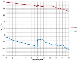 Максимальная и минимальная мощность выходного сигнала синтезатора UNO-20M