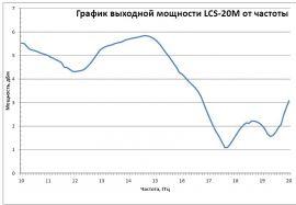 График АЧХ синтезатора частот LCS-20M-RF