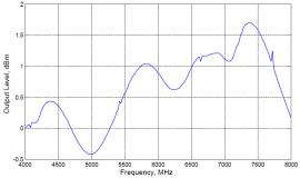 График АЧХ синтезатора частот LCS-10M-RF
