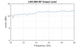 График выходного уровня LNO-60H