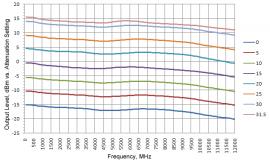 Выходной уровень синтезатора LNO-62M-RF