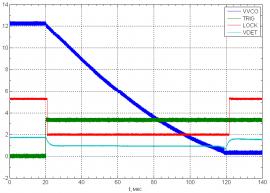 График перестройки по частоте от 12 до 6 ГГц (от времени) синтезатора UNO-10M-RF