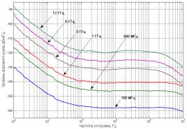 Фазовый шум синтезатора UNO-10M
