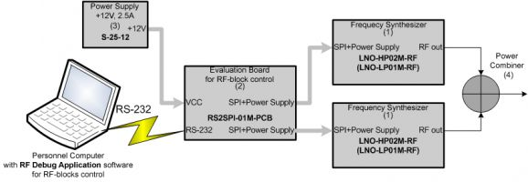 Connection block diagram for IP3 measurements